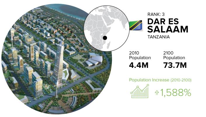 megacities-dar-es-salaam