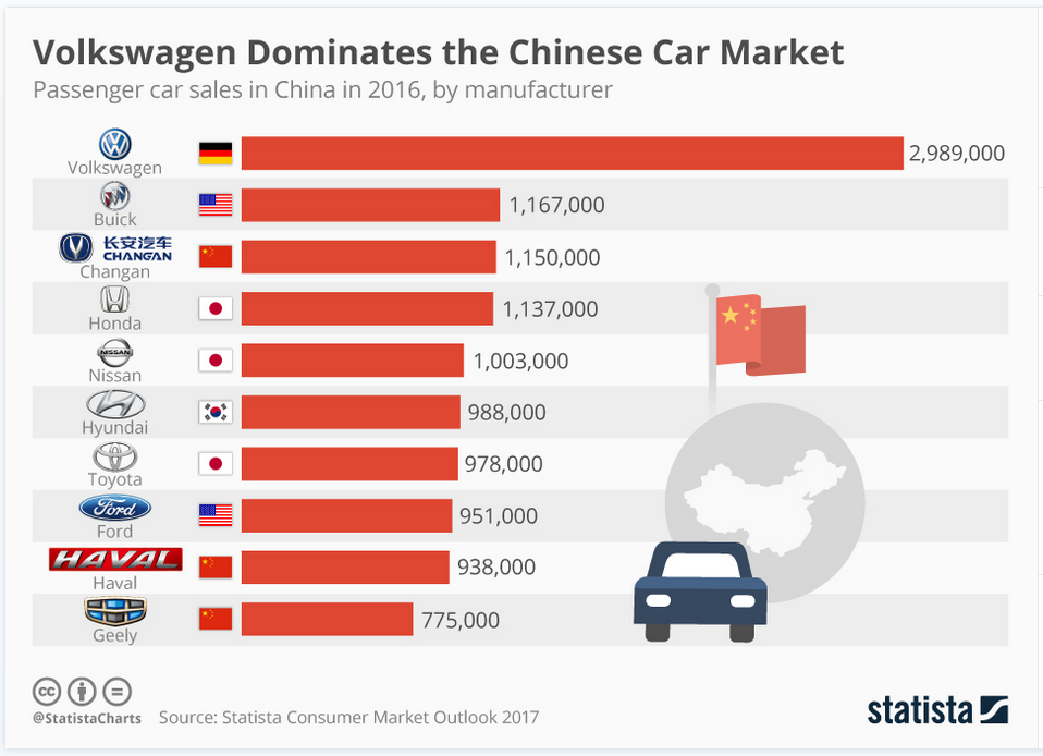 Chinese Car Sales By Brand