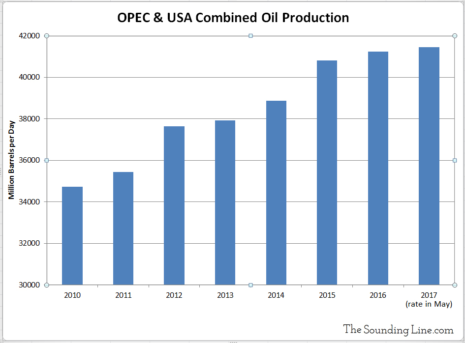 Combined US and OPEC Oil Production set to Hit Record in 2017