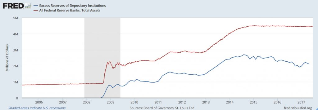 Excess Reserves of Depository Institutions and Fed Balance Sheet