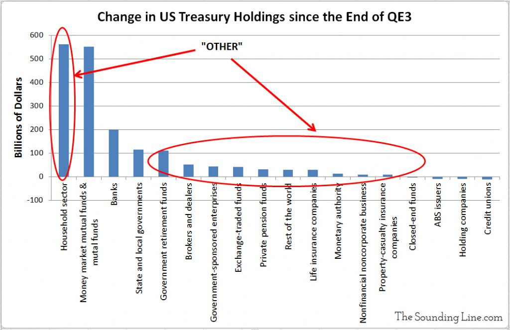 Net Purchases of US Treasuries Since 2014