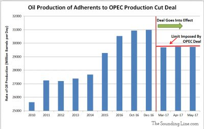 Oil Production of Adherents to OPEC Production Cut Deal