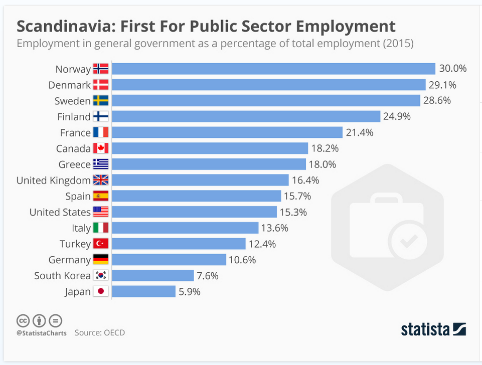 Which Countries Have the Most Public Sector Workers? - The Sounding Line