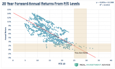 SP500-20-Year-Returns-Valuations-071017