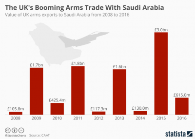 UK Arms Trade Saudi Arabia
