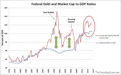 US Federal Debt and Market Cap to GDP Ratio
