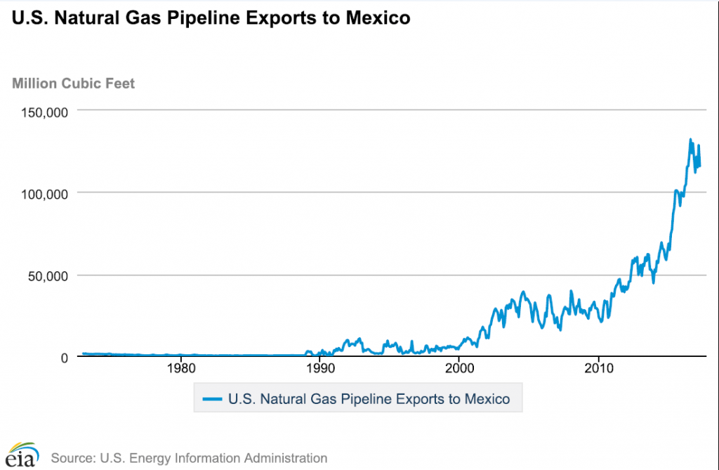 US natural gas exports to mexico
