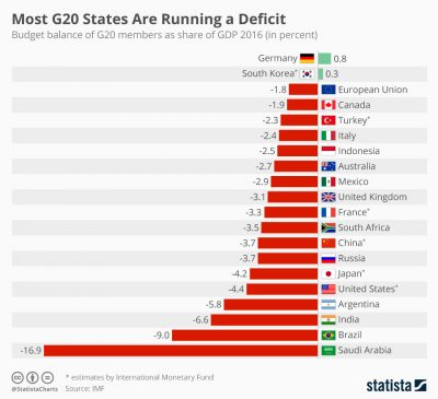 g20 budget deficits by member country