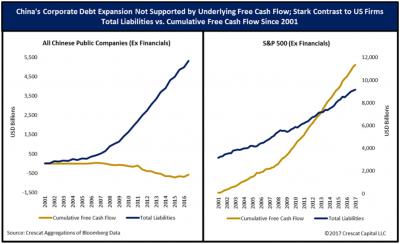 Chinese Corporate Debt vs cash flow