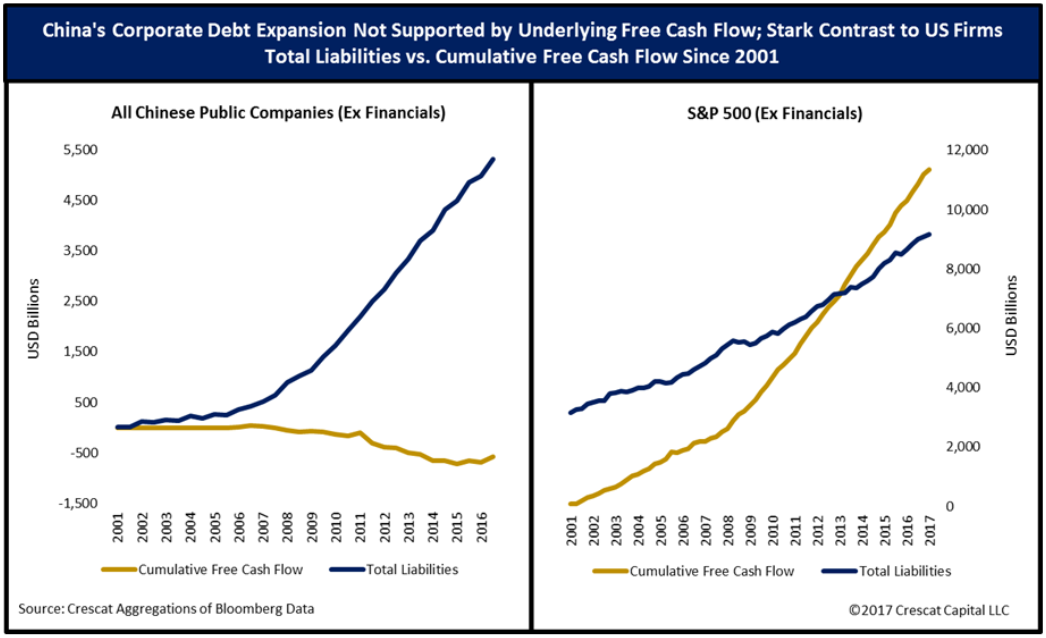 Chinese Corporate Debt vs cash flow
