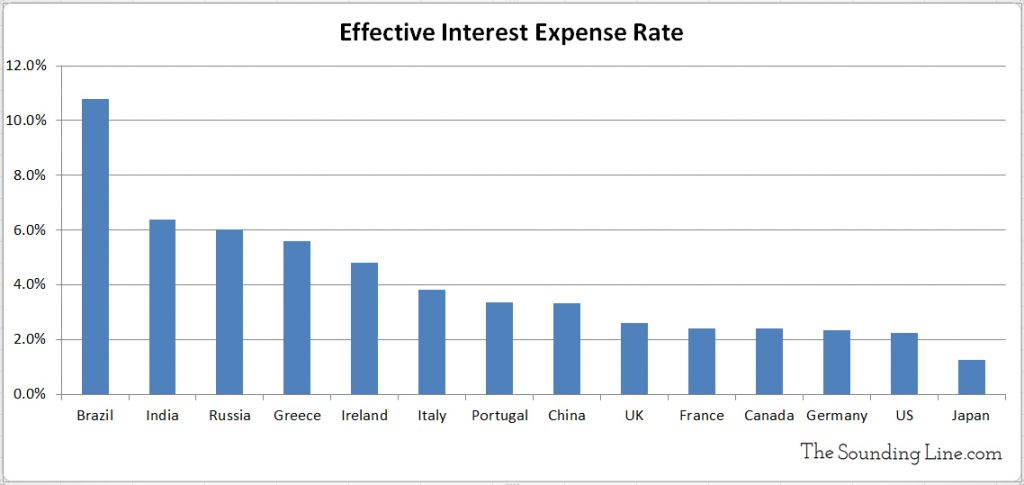 Interest Expense Rate Various Countries