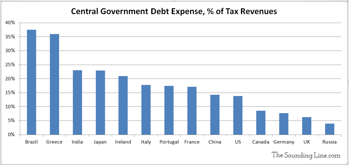 Interest Expense as Percent of Tax Revenues Various Countries