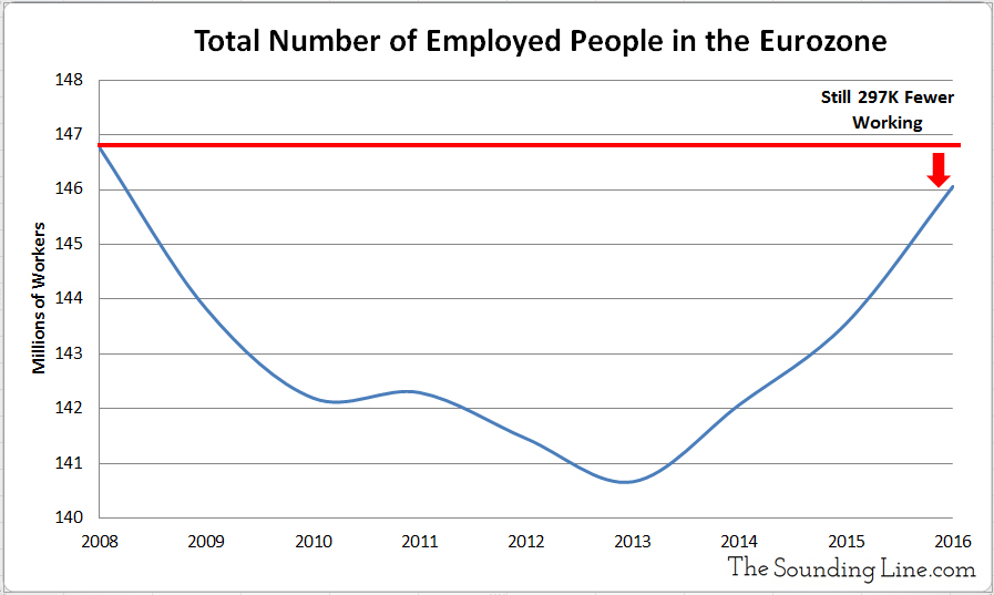 Total Eurozone Employment Population 2008 to 2016