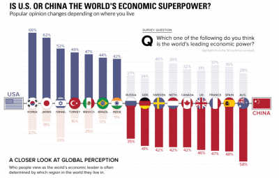Who Is the Economic Super Power China US