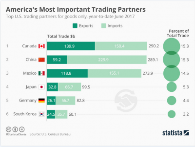 Americas Top Trading Partners