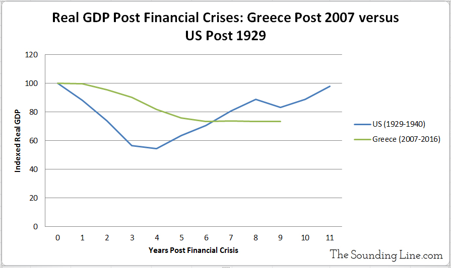 Change in GDP Greece versus US Economic Depression and financial crisis