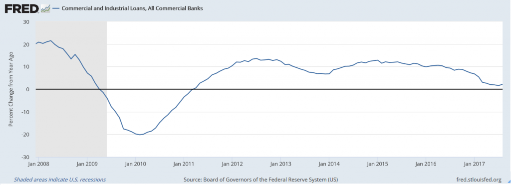 Commercial and Industrial Loans US Economy