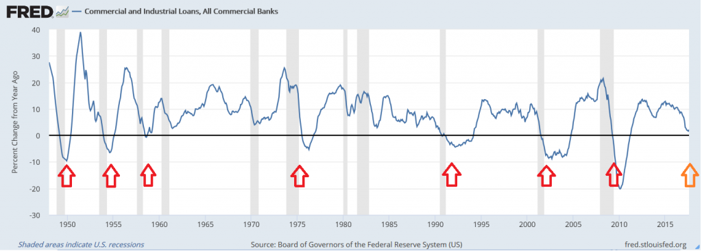 Commercial and Industrial Loans US Economy Since 1948