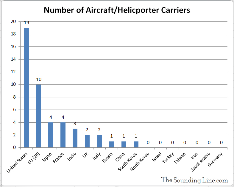 Number of Aircraft and Helicopter Carriers by Country
