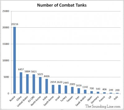 Number of Combat Tanks by Country