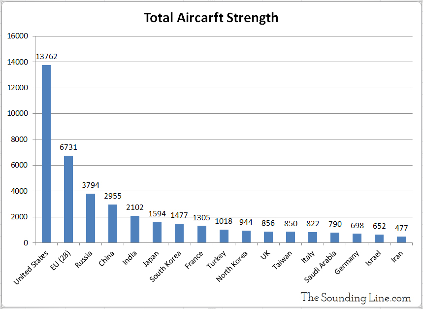 Number of Military Aircraft by Country