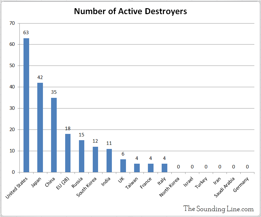 Number of Naval Destroyers by Country