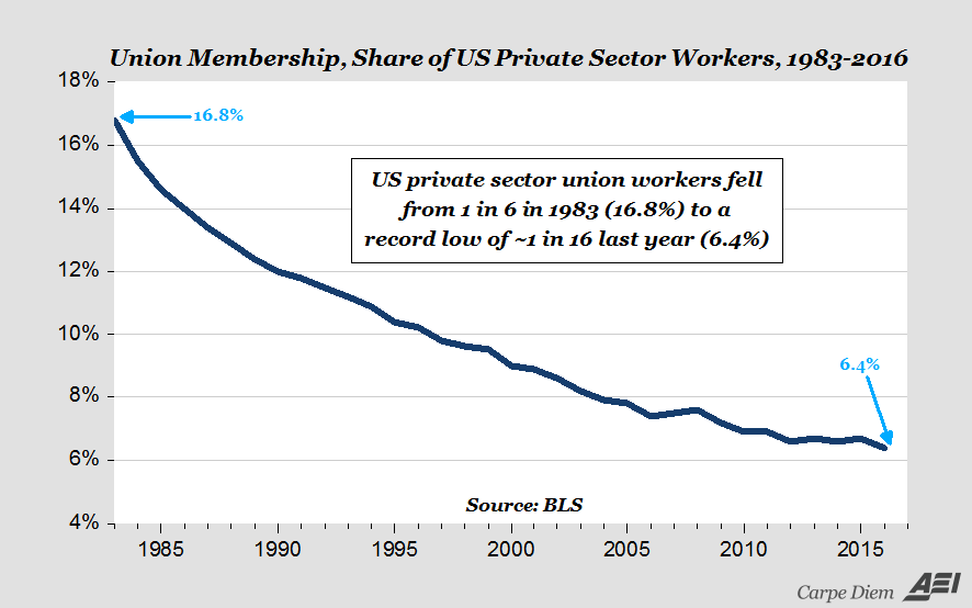 Private Sector Union Membership as percent of workers