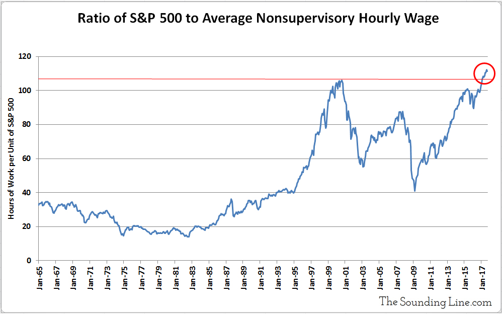 Ratio of S&P500 to Average Hourly Wages for production nonsupervisory workers