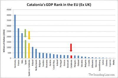 Catalonia GDP Ranking in EU
