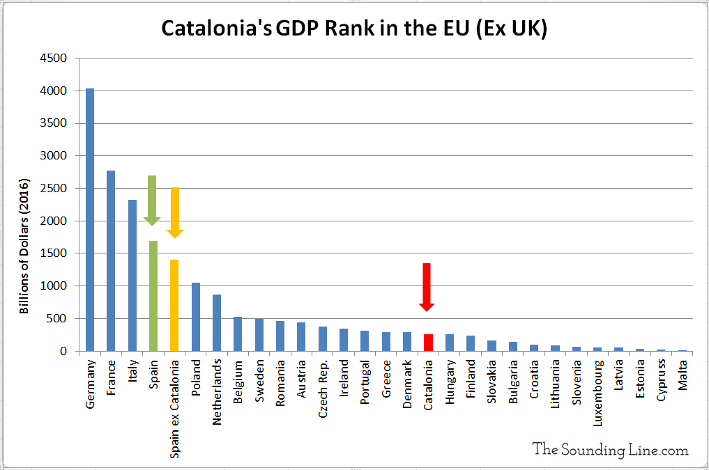 Catalonia GDP Ranking in EU