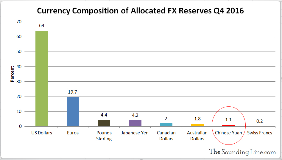 Currency Composition of Allocated FX Reserves q4 2016