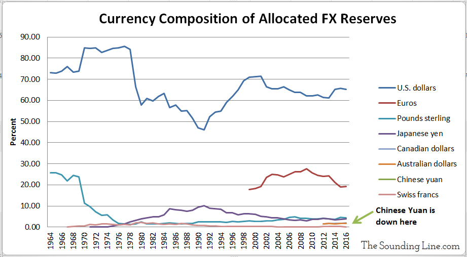 Currency Composition of Allocated FX Reserves