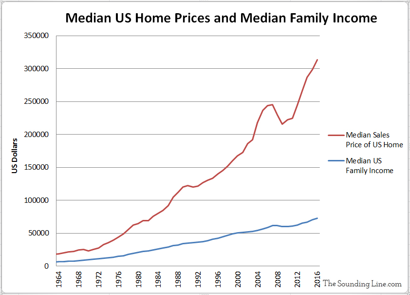Median US House Sales Prices and Median Family Income since 1963