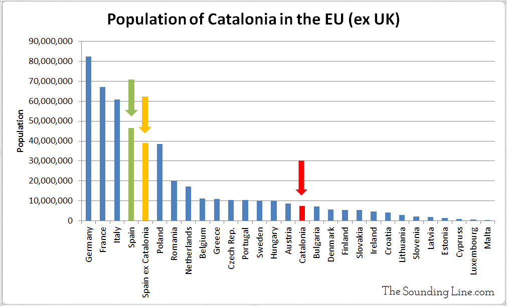 Population of Catalonia Relative to the EU