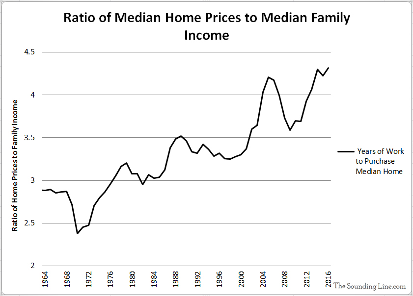 Ratio of Median US House Sales Prices and Median Family Income since 1963