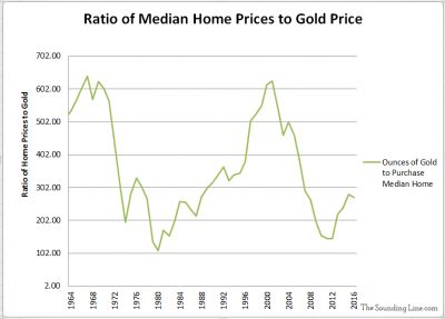 Ratio of Median US House Sales Prices to Gold since 1963