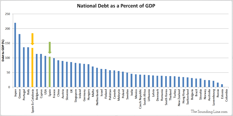 Spain ex Catalonia Debt to GDP