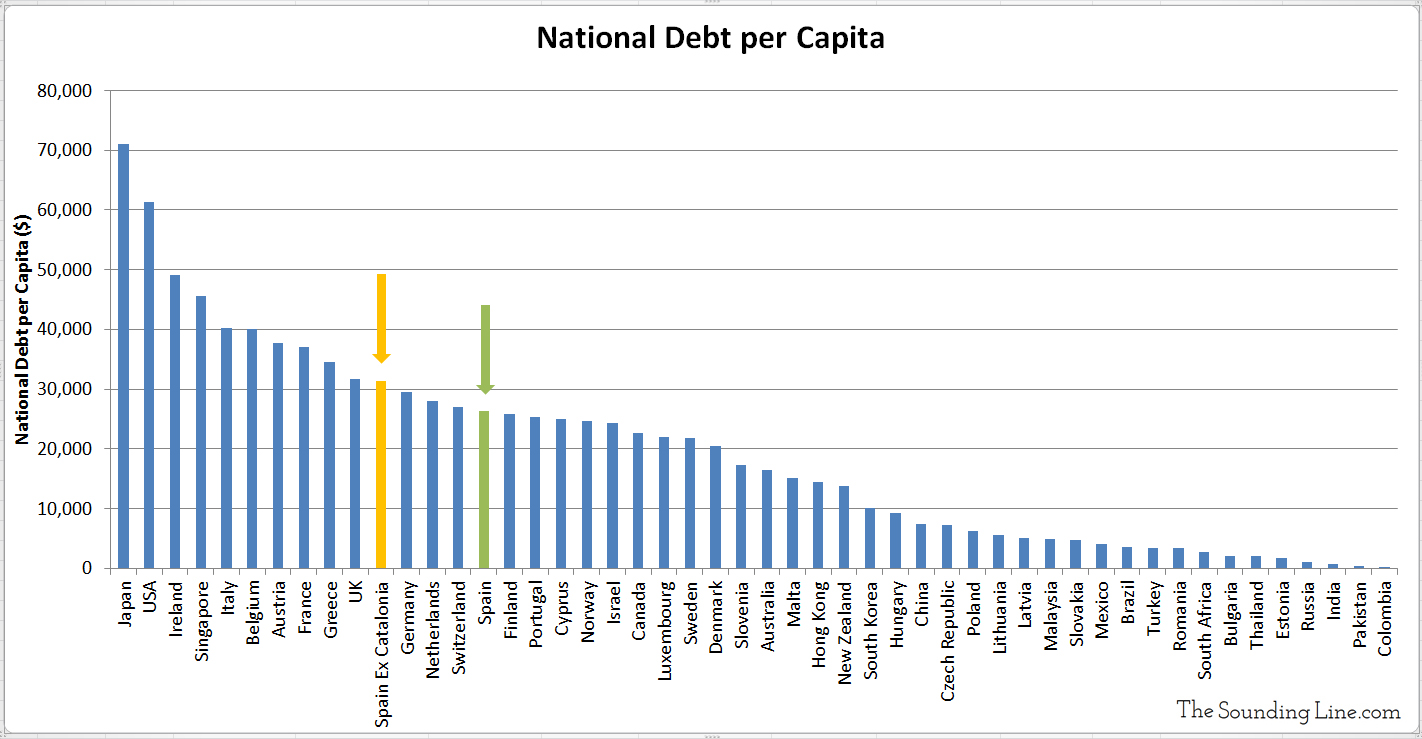 Spain ex Catalonia National Debt Per Capita