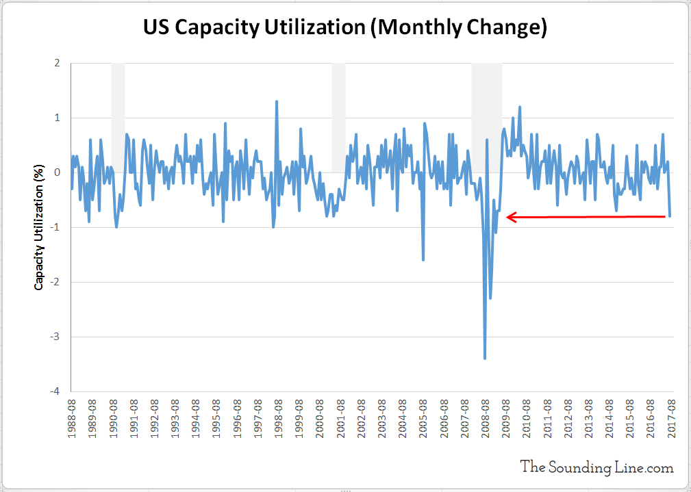 US Capacity Utilization 1988 to 2017 monthly change