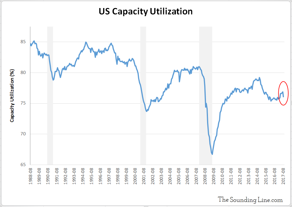 US Capacity Utilization 1988 to 2017