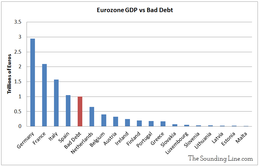 Eurozone bad debts compared to gdp