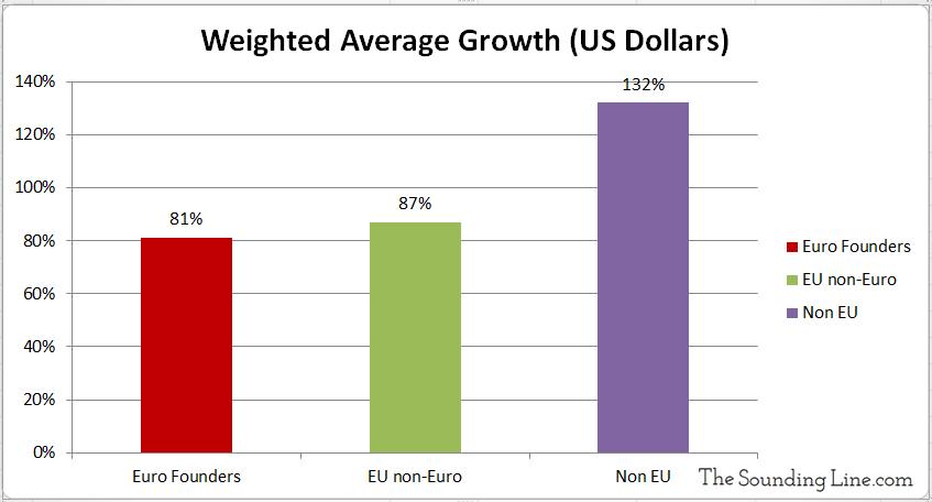 GDP Growth US Dollar