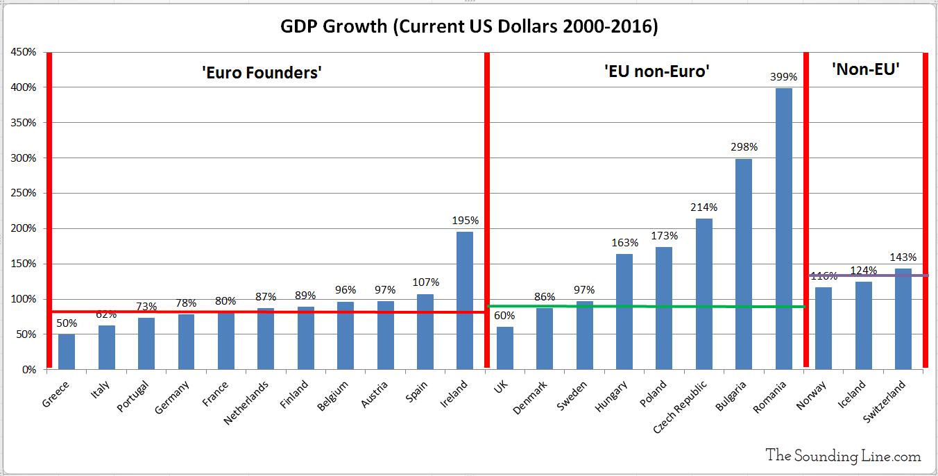 GDP Growth US Dollar Euro vs non Euro