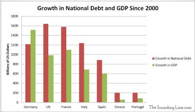 Increase in Government Debt and GDP since 2000 EU