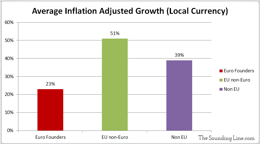 Inflation Adjusted GDP Growth Local Currency Euro vs non Euro