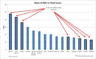 NPL Loan Ratio Fifteen Worst in the World