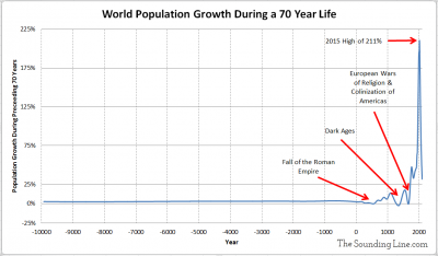 Population Growth During A lifetime since 10000 BC