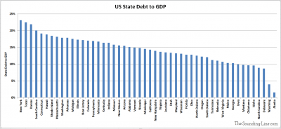US State Debt to GDP all 50 States