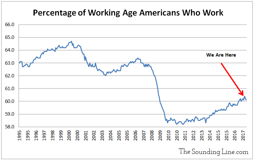 Percentage of Working Age Americans who work 2