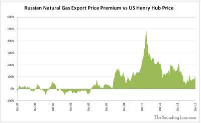 Russian Natural Gas Export Price Premium vs US Henry Hub Price